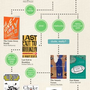 a hipster lit flowchart: What should I read next?