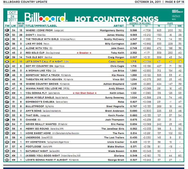 Casey James Enters the Mediabase and Billboard Top 40 Charts The