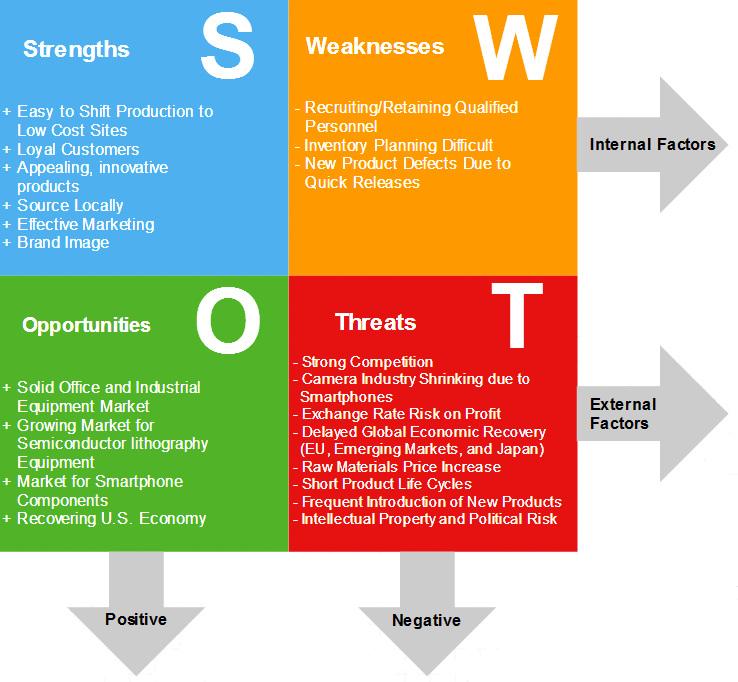 SWOT Analysis - CANON INC