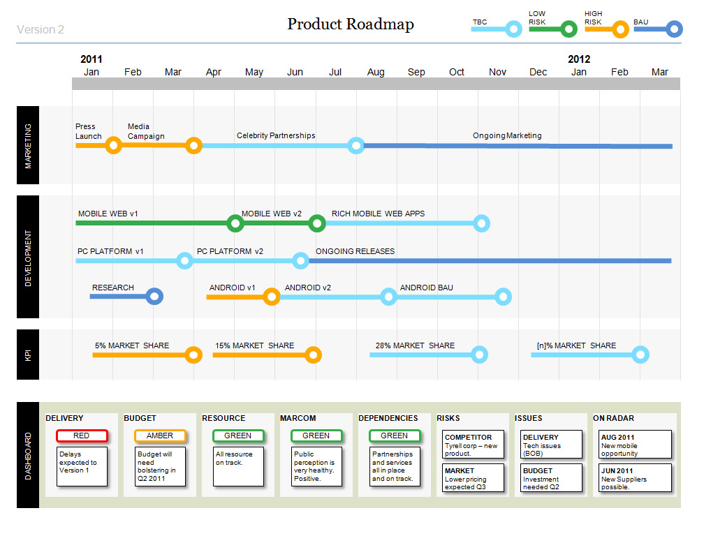 Powerpoint Product Roadmap - with stylish design
