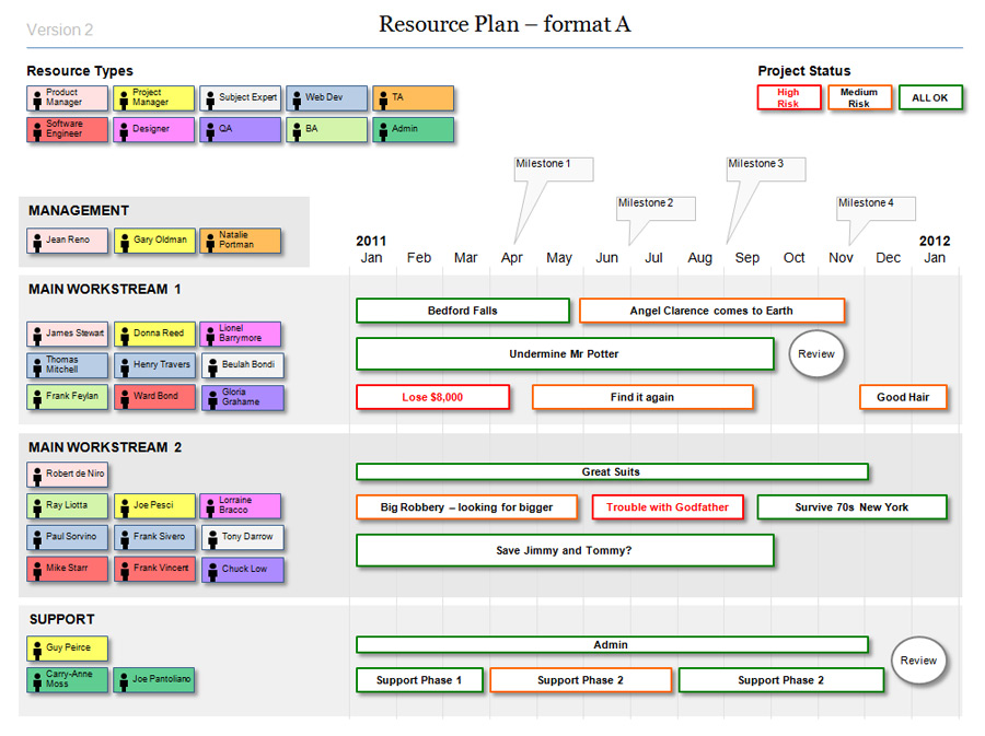 agile project plan template - resource plan template