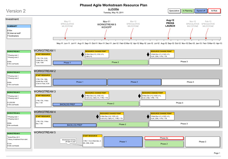 Agile Resource Phasing Plan - resource planning template