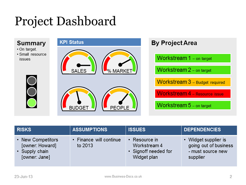 BDUK-31-powerpoint-project-dashboard-01-850jpg (850×641 - project management template