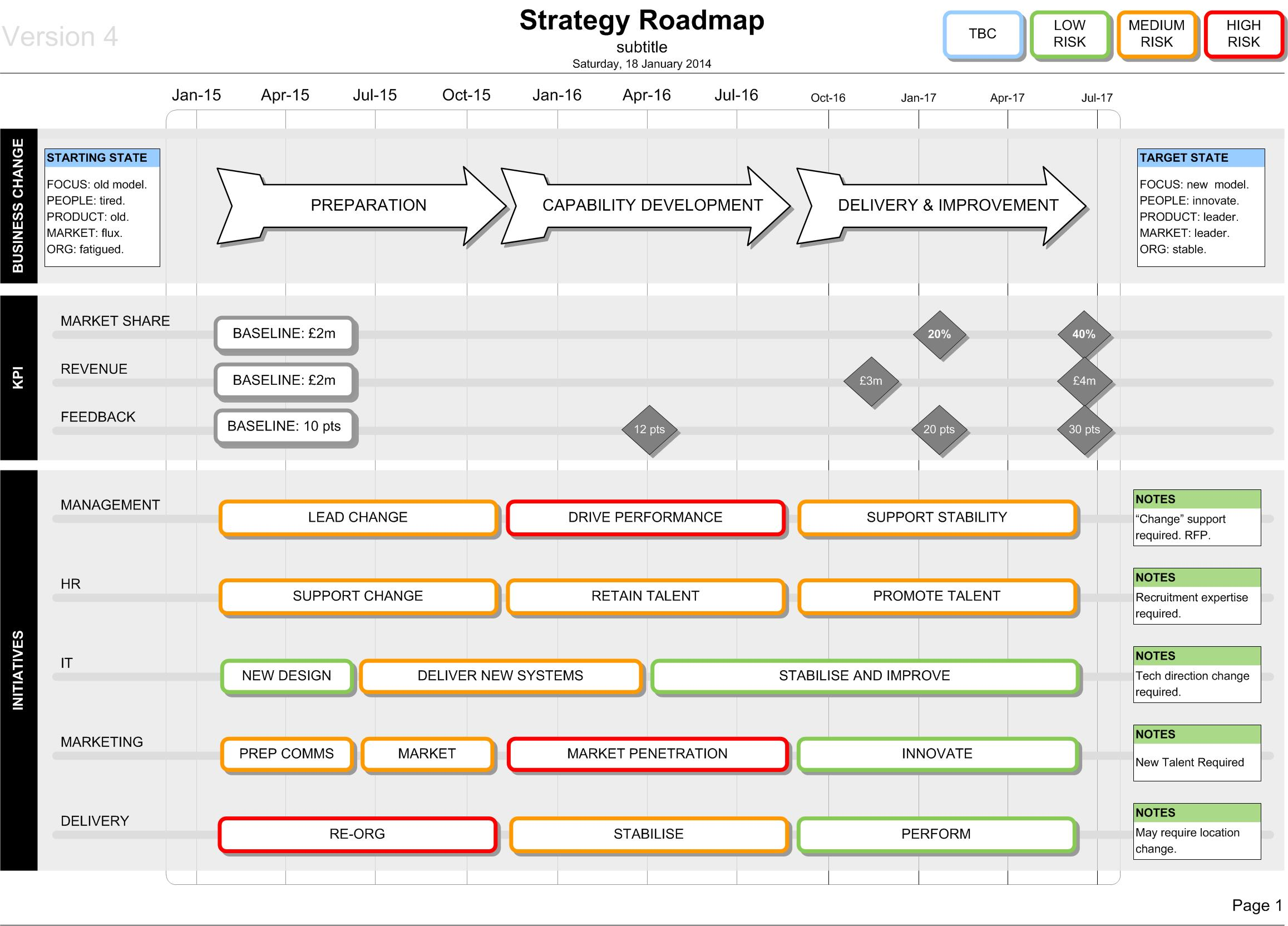 Change Management Strategy Template – Roadmap Template Free