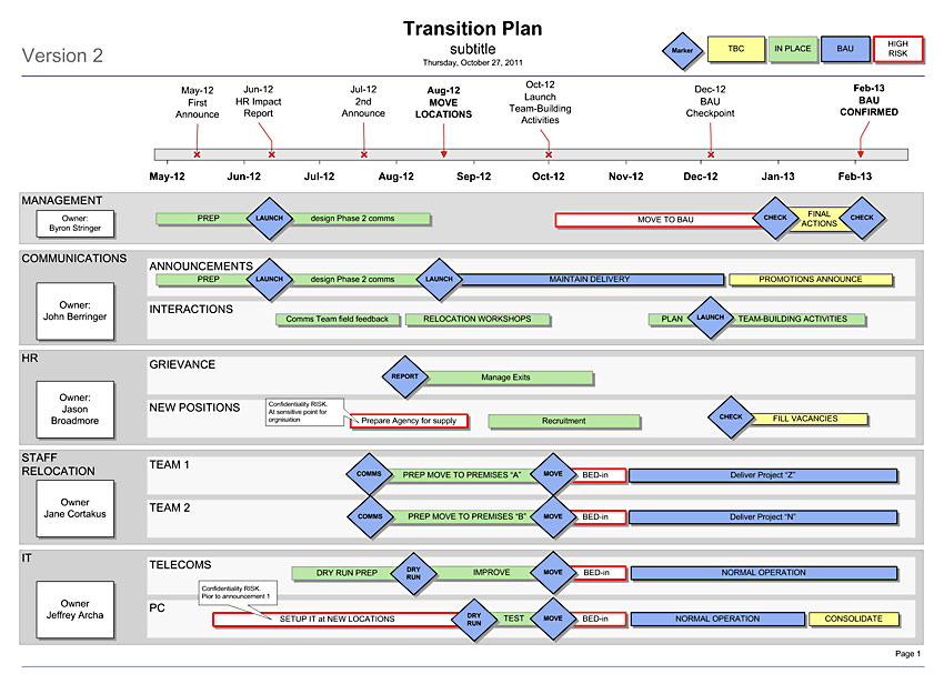 Transition Plan Template | Irrevocable Letter Of Credit Without