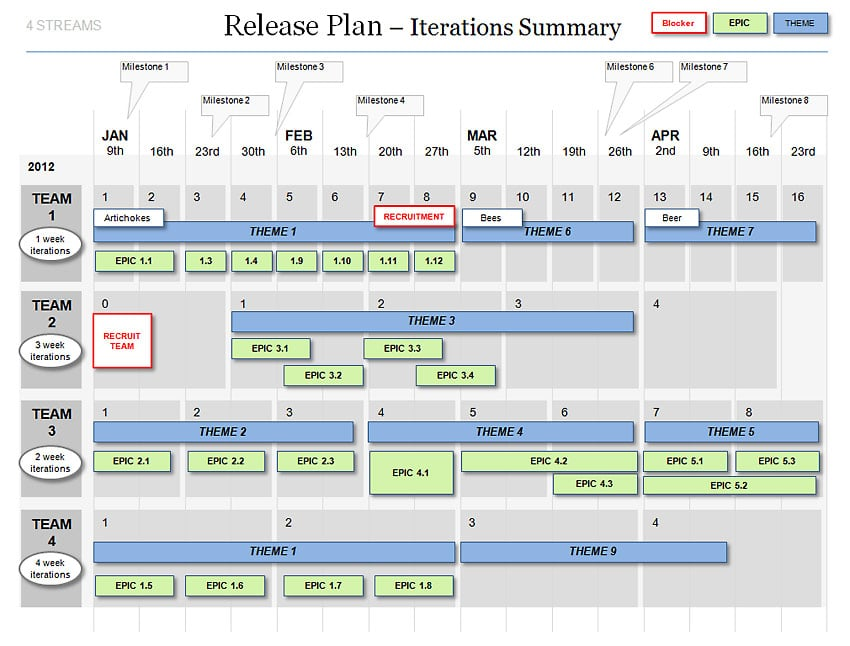 Powerpoint Agile Release Plan Template - scrum iterations  releases