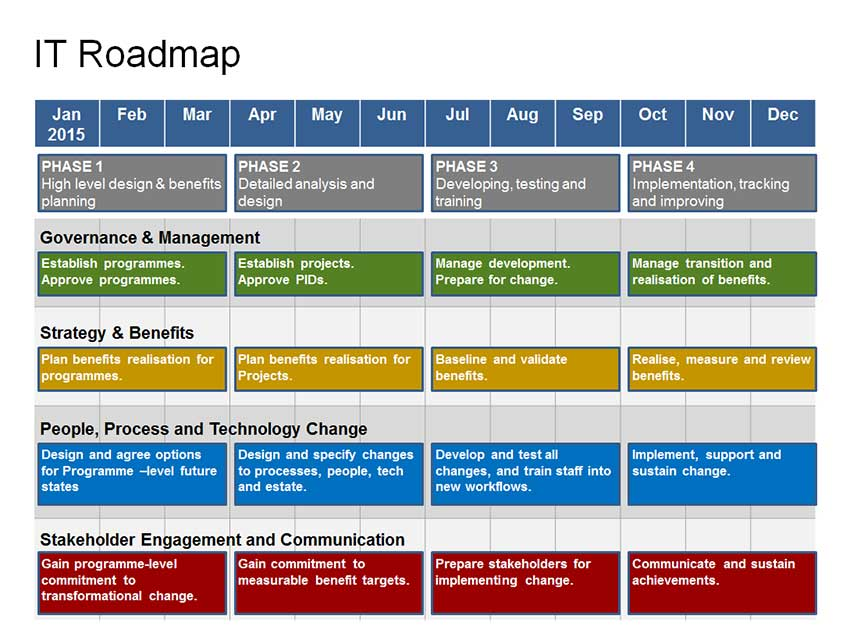 Complete IT Roadmap Template - 1 Year Strategy