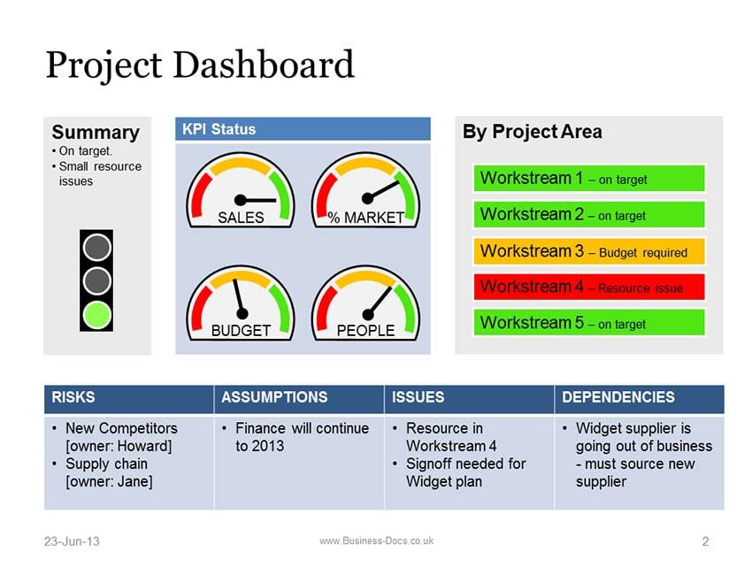 Project Dashboard with Status Template - Powerpoint - project review template