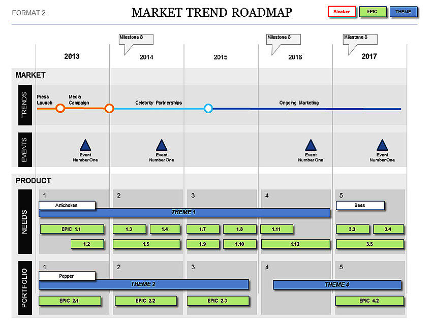 Market Trend Roadmap Template - Plans, Events  KPIs
