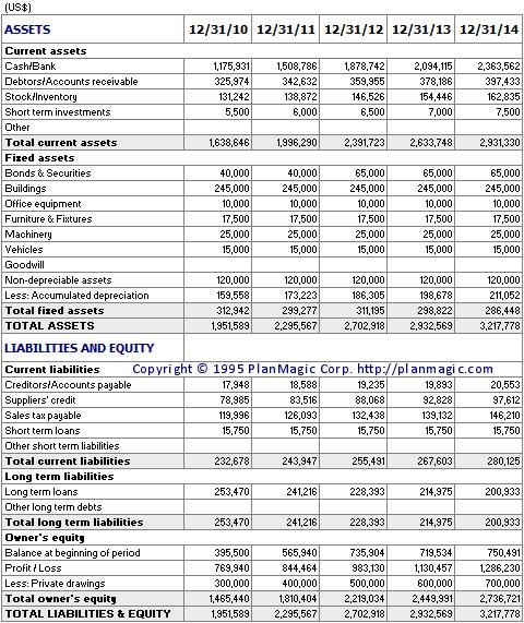 balance sheet for 3 years
