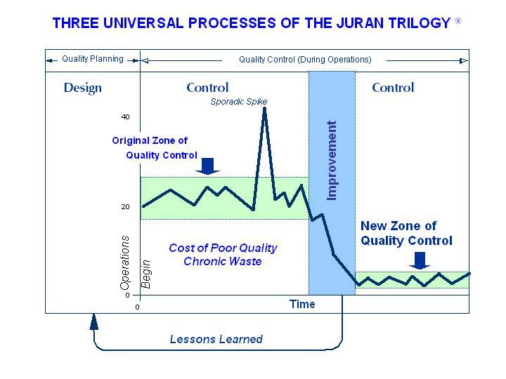 Juran Trilogy Total Quality Pinterest   Quality Management Plan