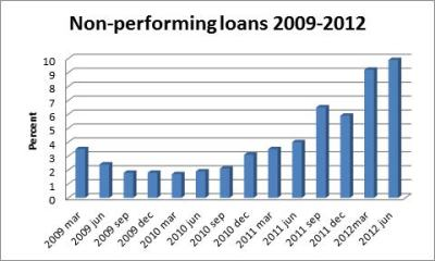 Non-Performing loans on the rise - Business Daily News Zimbabwe