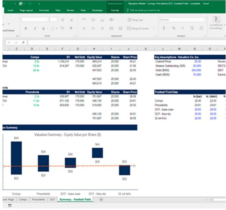 Corporate Finance Institute Financial Modeling  Valuation Analyst