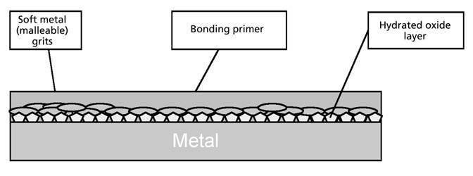 Handbook of Rubber Bonding Bryan Crowther (Editor) - PDF