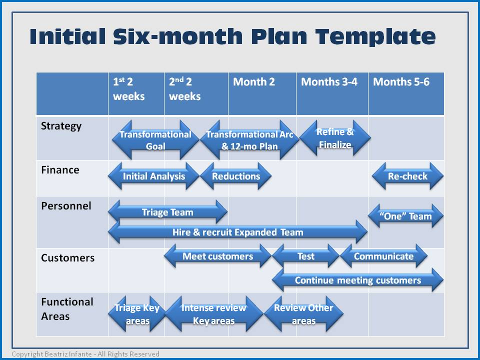 How To Write A Strategic Plan Template