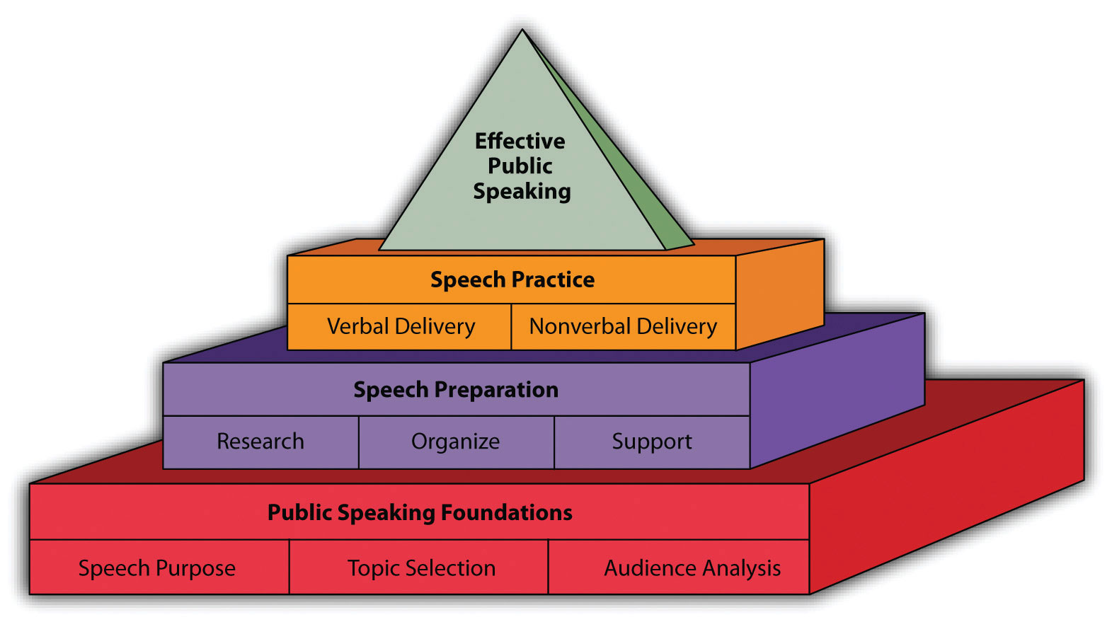 Public Tips Best Public Speaking Tips From Its Purposes And Results Business
