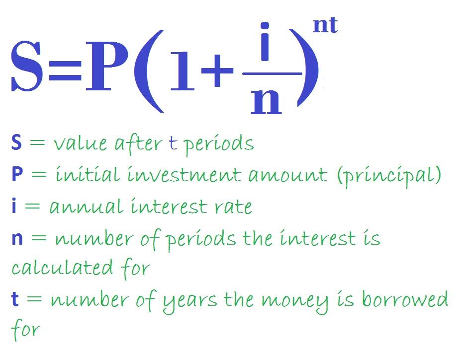 Compound Interest Formula Basics For Mere Mortals - annual interest rate formula