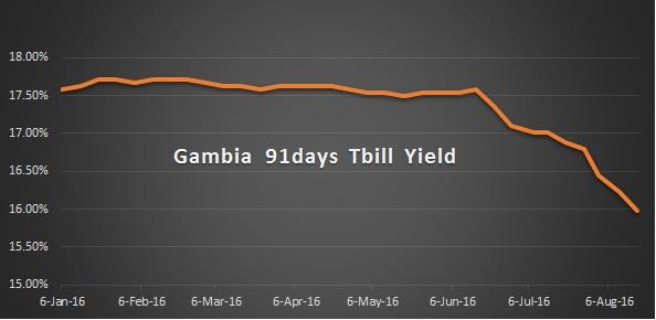 How to buy Gambia treasury bills