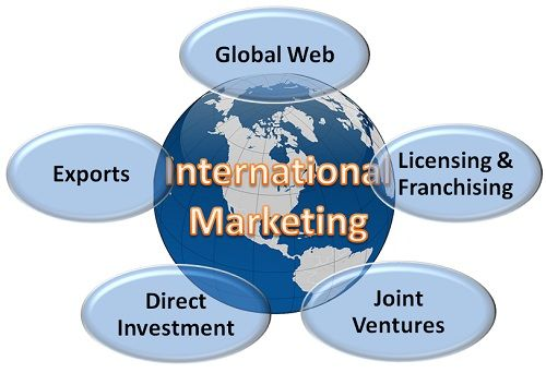 What is International Marketing? definition and meaning - Business
