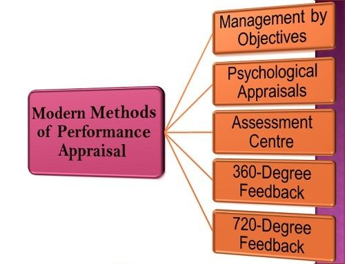 what are the Modern Methods of Performance Appraisal? Business Jargons - performance appraisal