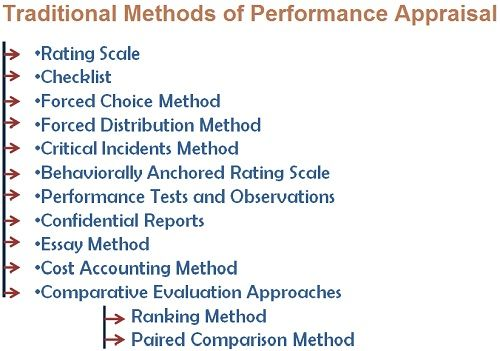 What are the Traditional Methods of Performance Appraisal - performance appraisal
