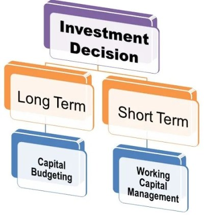 What is Investment Decision? definition and meaning - Business Jargons
