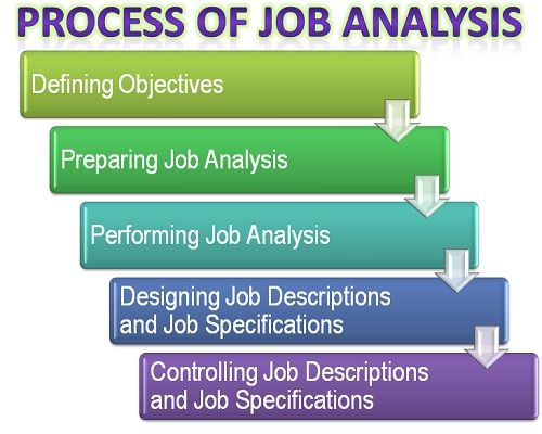 What is the Process of Job Analysis? definition and meaning - job analysis
