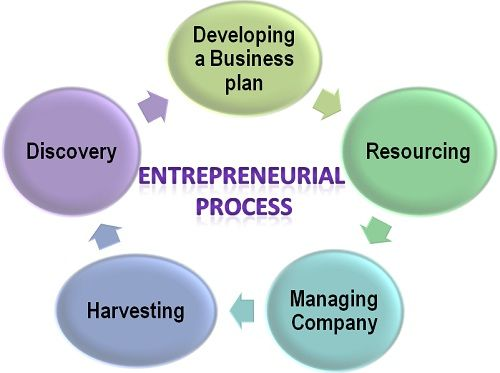 What is Entrepreneurial Process? definition and meaning - Business - entrepreneur examples