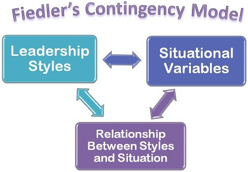 What is Fiedler\u0027s Contingency Model? definition and meaning
