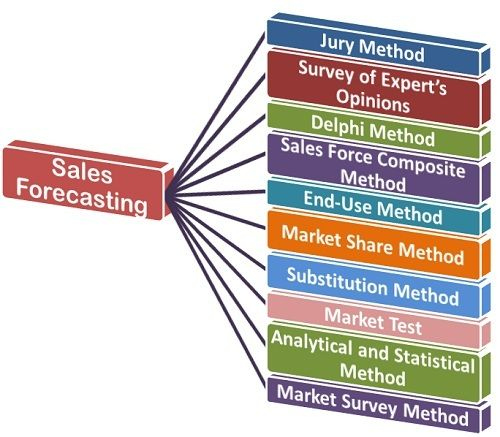 what is Sales Forecasting? definition and meaning - Business Jargons - Sales Forcast