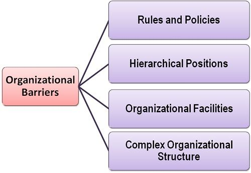 What are Organizational Barriers? definition and meaning - Business
