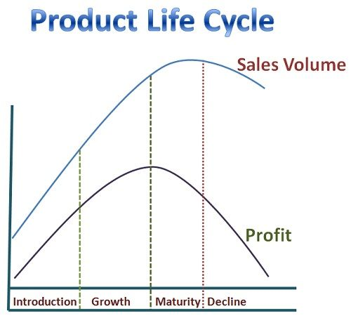 What is Product Life Cycle? definition and meaning - Business Jargons - define product