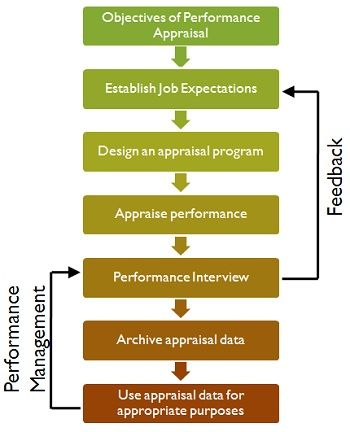 What is Performance Appraisal? definition, objective, process and