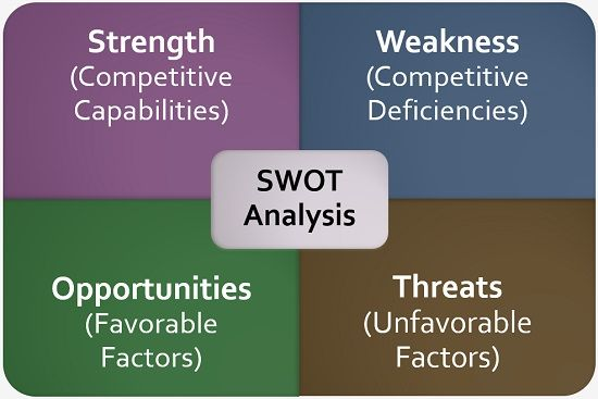 What is SWOT Analysis? definition and importance - Business Jargons