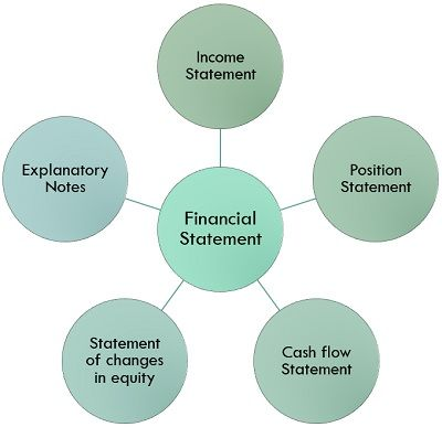 What is Financial Statement? definition, objectives and components