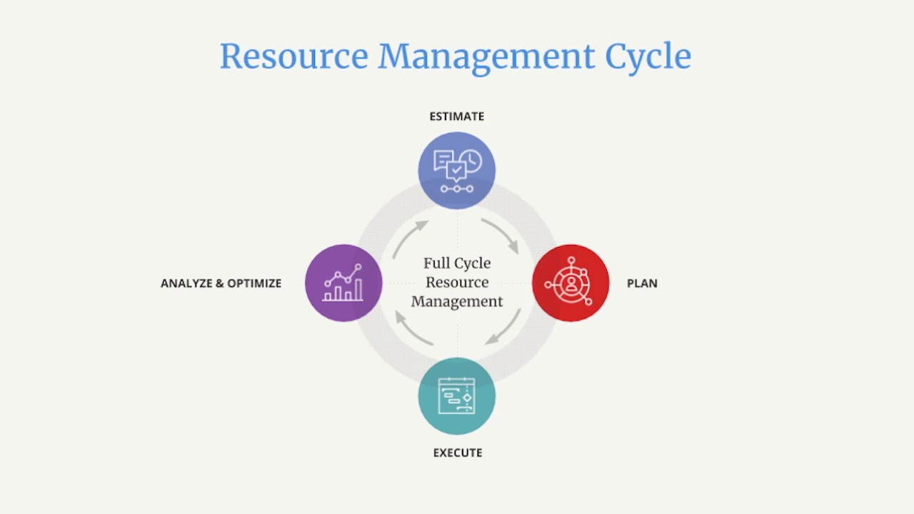 Manage Resource Resource Management Tools Manage Your Company S Resources Aptly