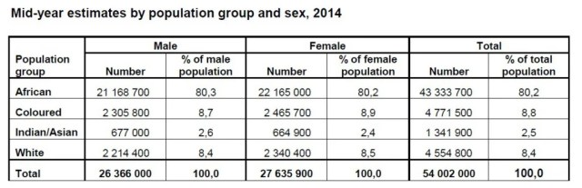 South African population by sex and race