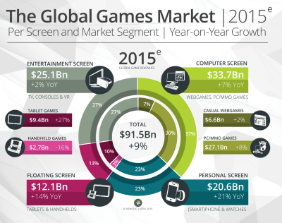 The biggest entertainment markets in the world