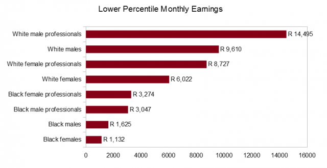 Lower monthly earnings