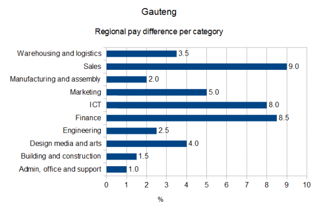 pay-difference-gp