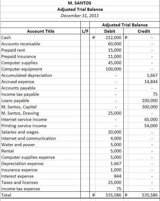 How to Prepare a Balance Sheet (Statement of Financial Position - prepare a balance sheet