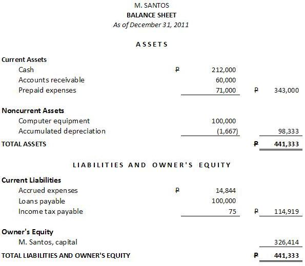 Sample Balance Sheet and Income Statement Business Tips Philippines