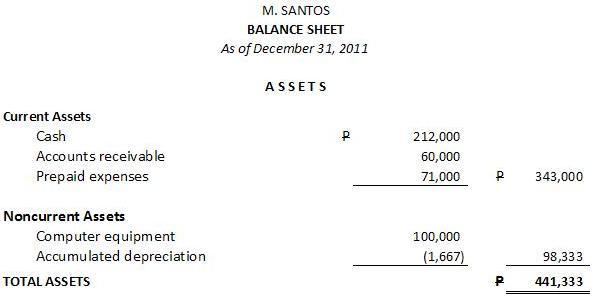 How to Prepare a Balance Sheet (Statement of Financial Position - components of balance sheet