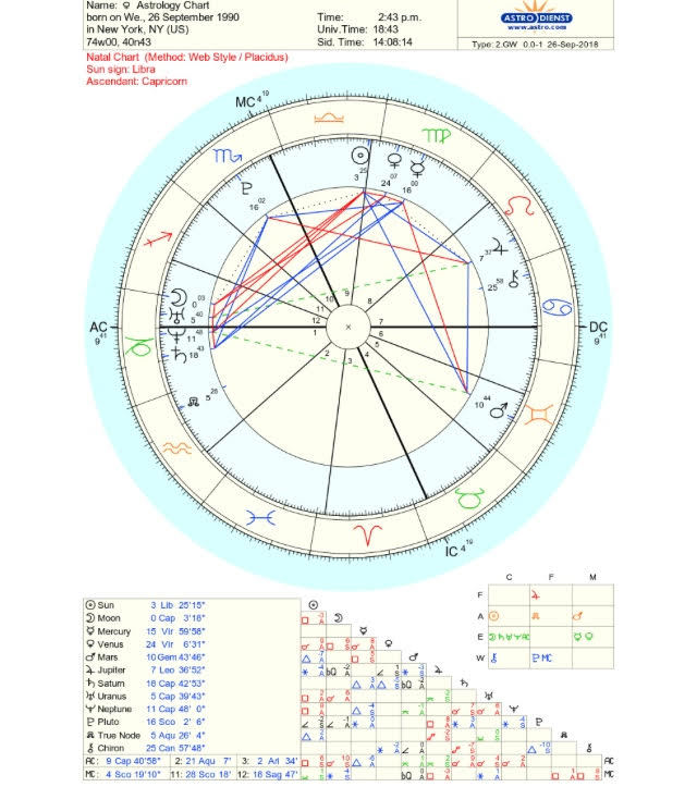 Astrology 101 Conquering the Birth Chart