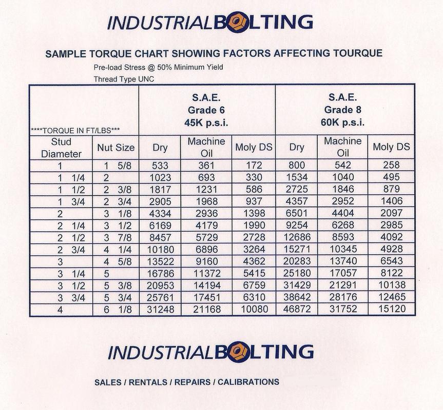 Doc#585540 Sample Bolt Torque Chart u2013 Bolt Torque Chart 9 Free - bolt torque chart