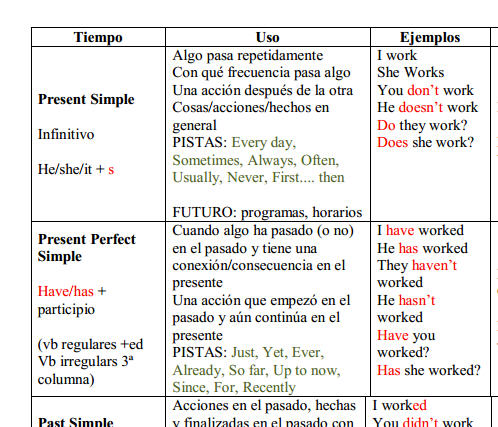 English Verb Tenses Table For Spanish Speakers