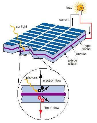 Semiconductors and Silicon Solar Cells