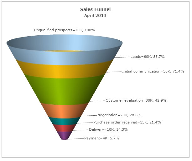 5 Free Funnel Chart Tools - Butler Analytics - Free Chart