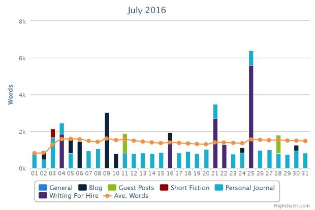 July-wordcount