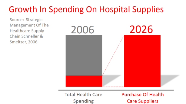 Growth in hospital spending